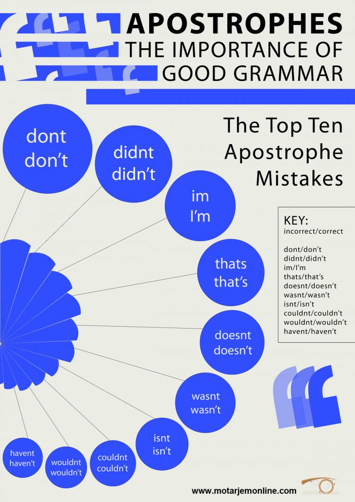 ۱۰ اشتباه متداول در استفاده از آپاستروف
