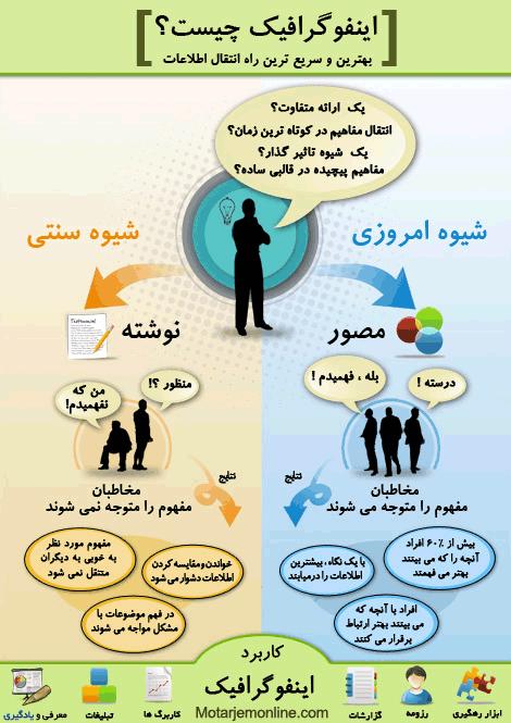 یادگیری زبان انگلیسی به کمک اینفوگرافیک